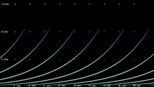 motivic loop space functor